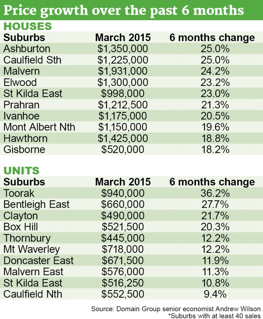 Melbourne best_performing_suburbs
