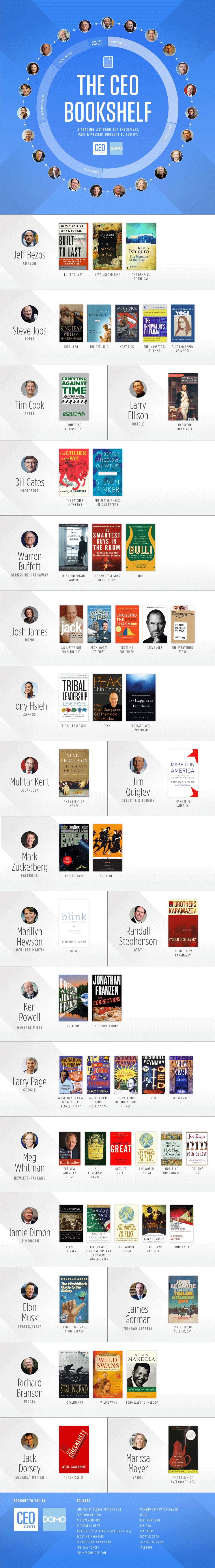 CEO books