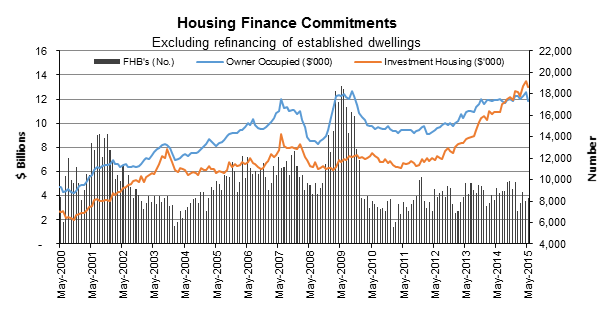 HousingFinanceCommitmentsJuly2015