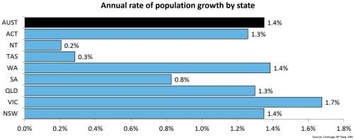 Annual rate of population growth