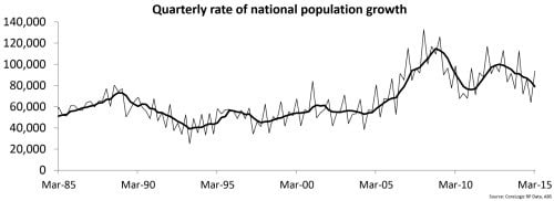 Is slowing population growth a problem
