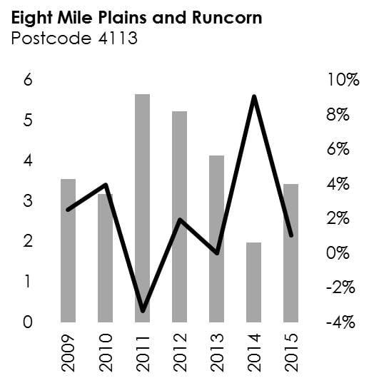 Eight Mile Plains & Runcorn