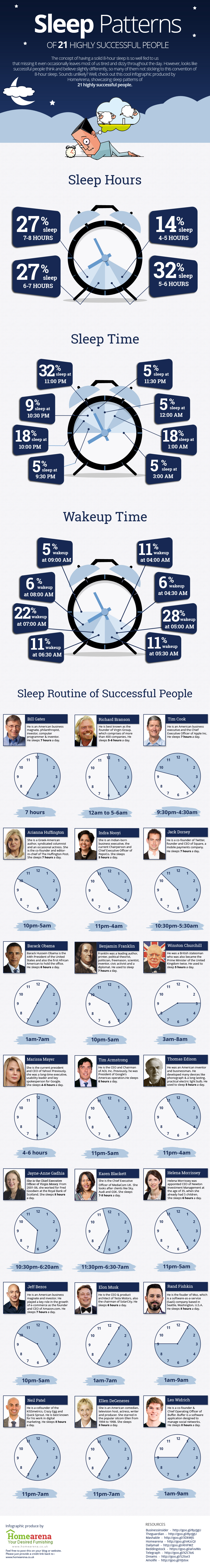 Sleep-patterns-of-highly-successfull-people