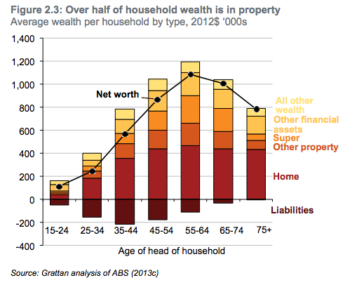 Wealth In Property