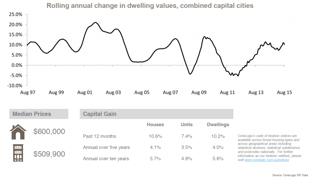 Rolling annual change in dwelling values,combined capital cities