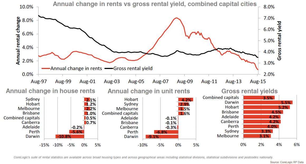 Annual change in rents vs gross rental yield