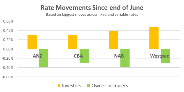 rate movemnt