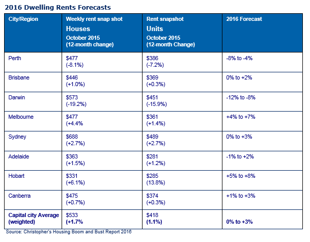 2016 dwelling rent forecasts