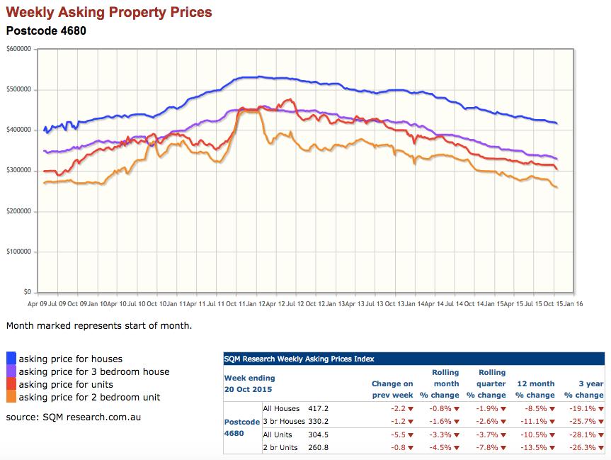 Gladstone Property Price Falls
