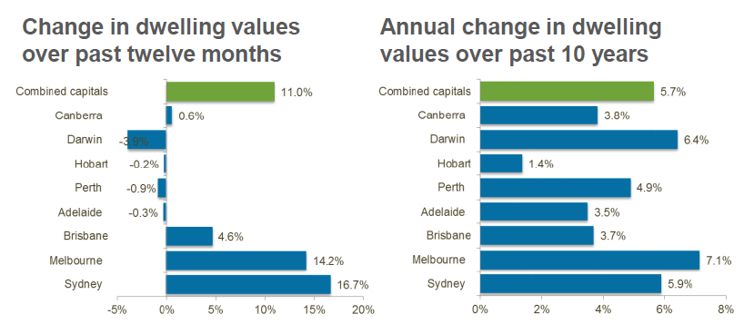 Sydney property values 2