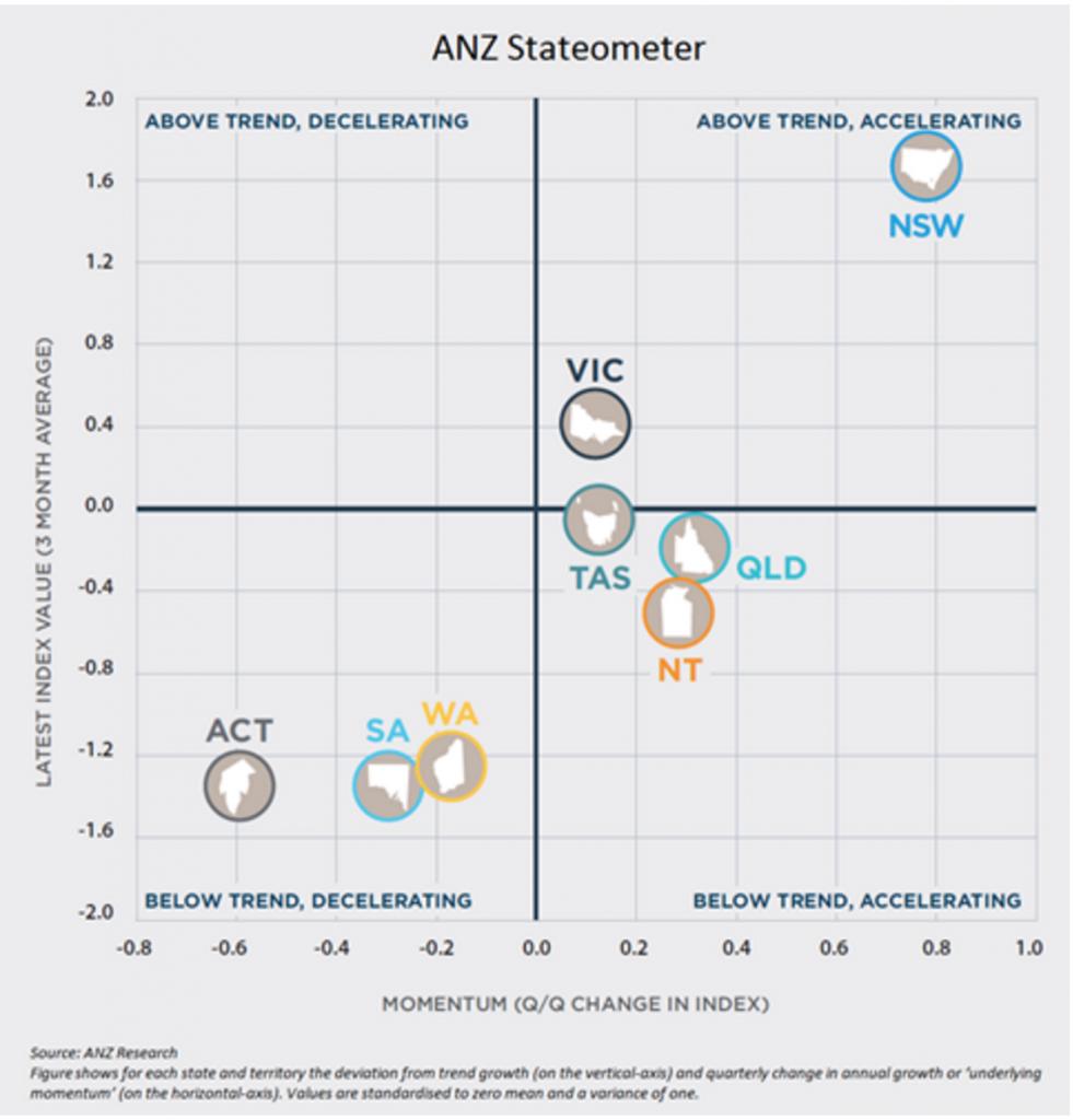 Economic Staeometer