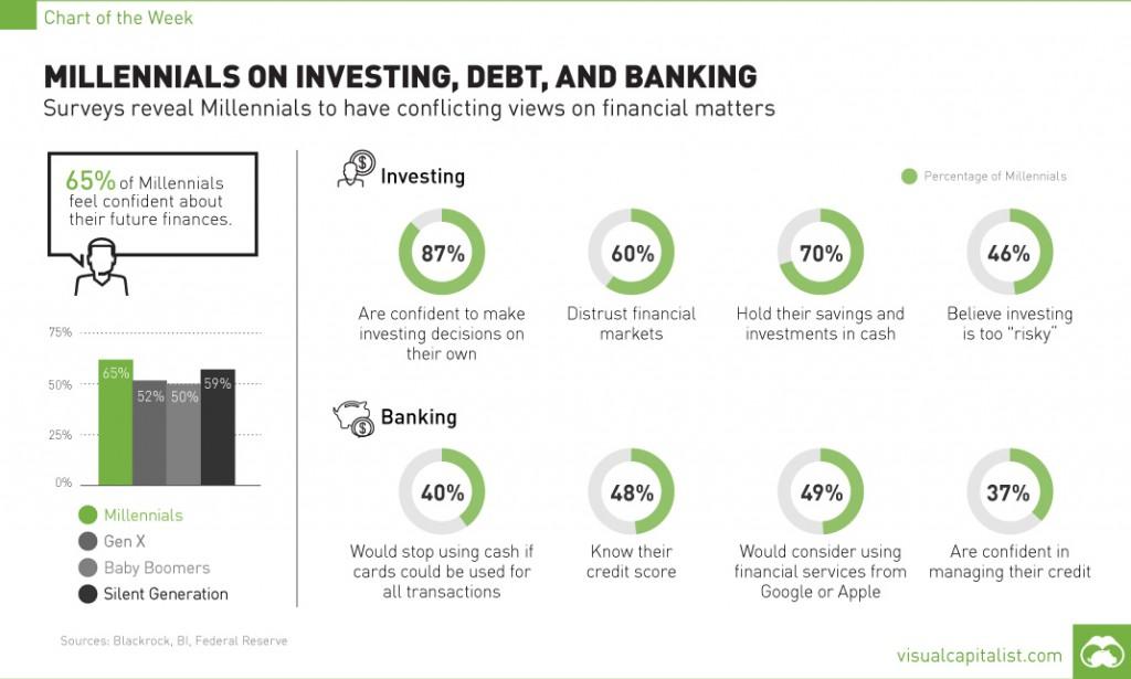 millennials-investing-debt-chart