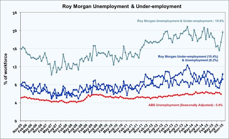 6581-under-employed