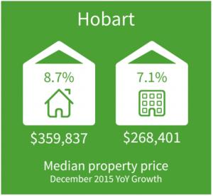 Hobart Property Market