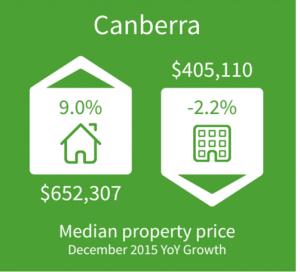 Canberra Property Market