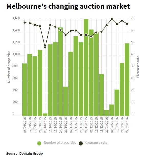 Melbourne Auction1