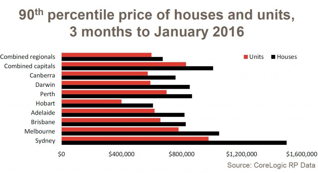 The 90th percentile house price