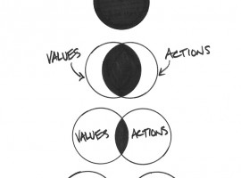 Do Your Values Align with Your Money & Time?