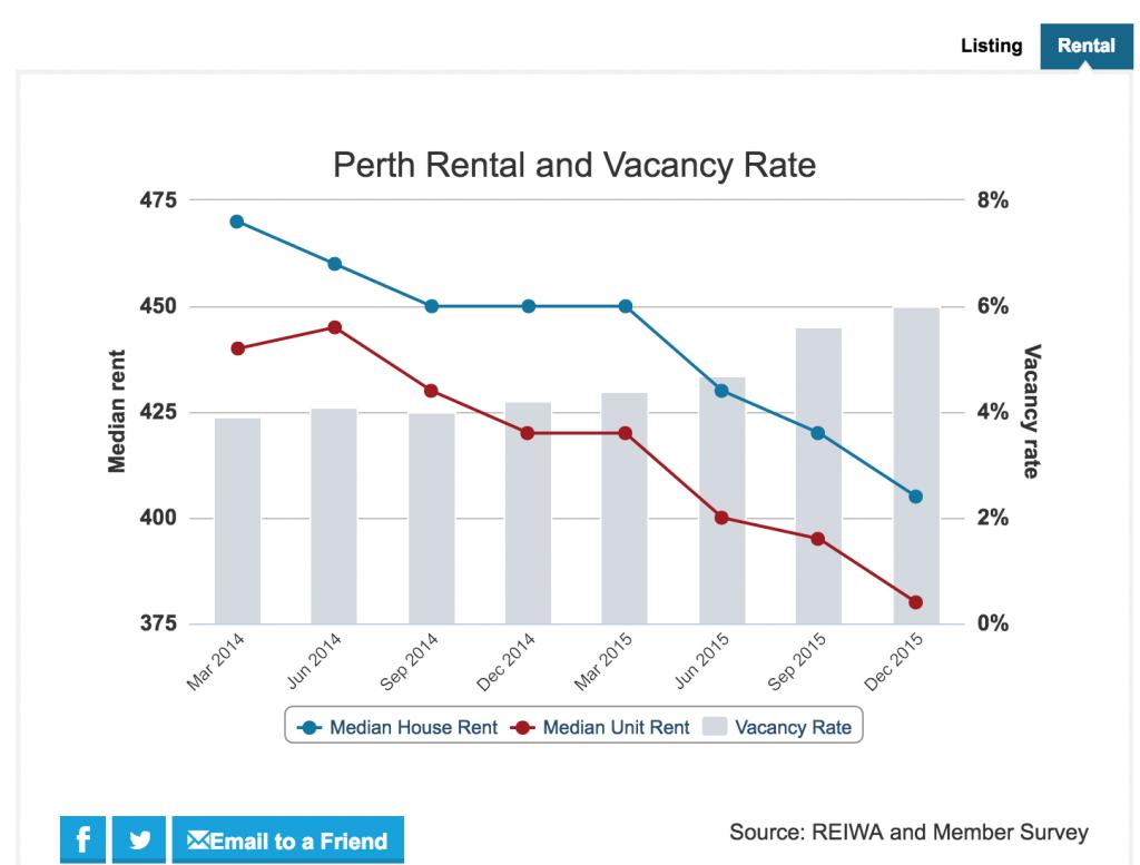 Perth Vacancy