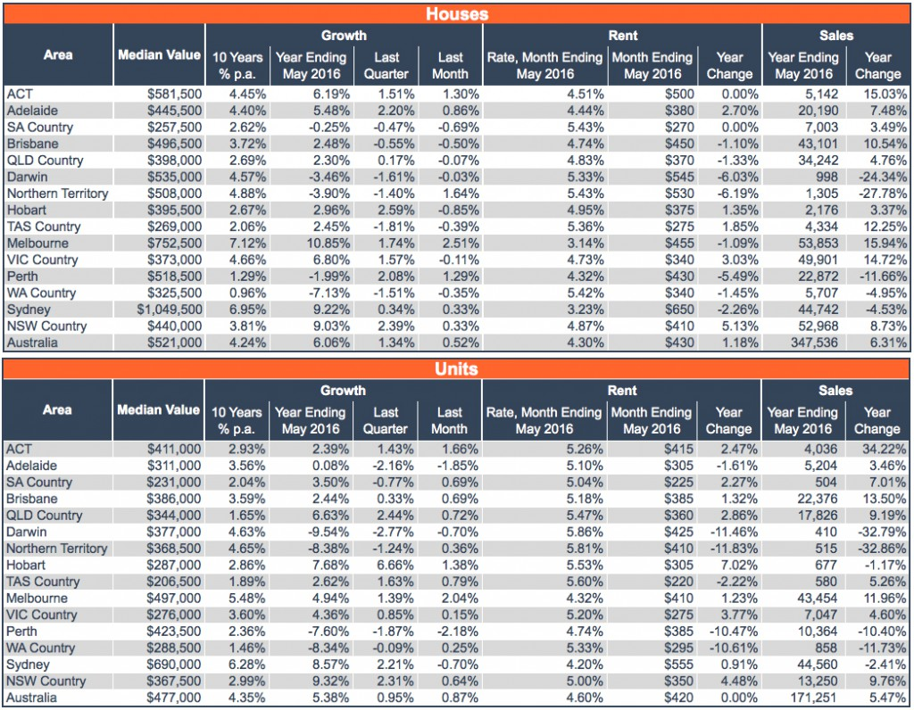 Table_1_May16_Statistics_Summary