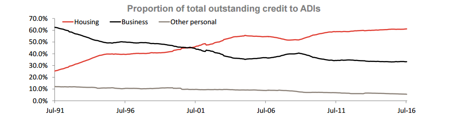 Proportion of total outstanding credit