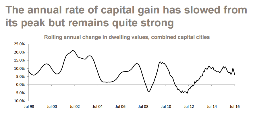 The annual rate of capital gain has slowed from its peak but remains quite strong