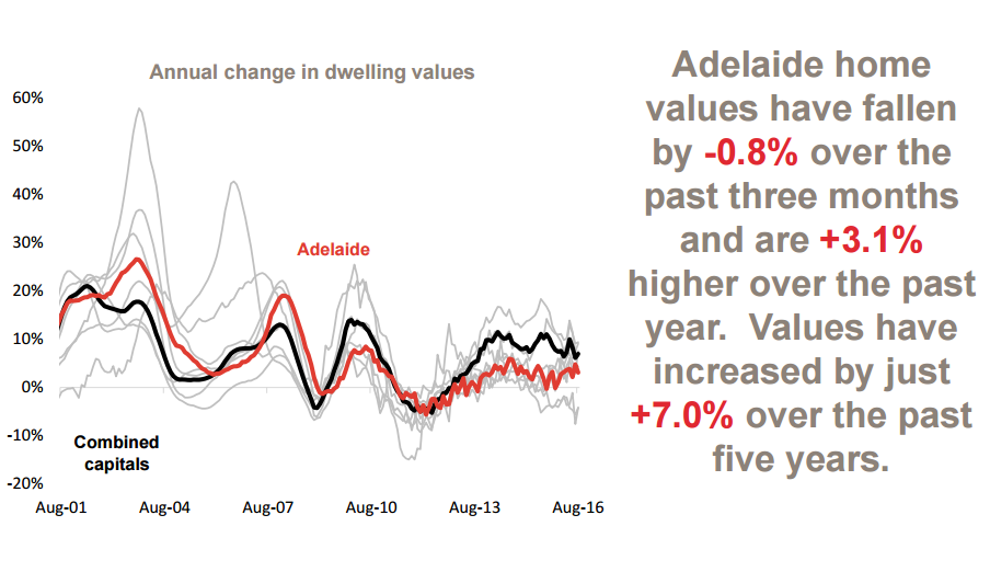 Annual change in values