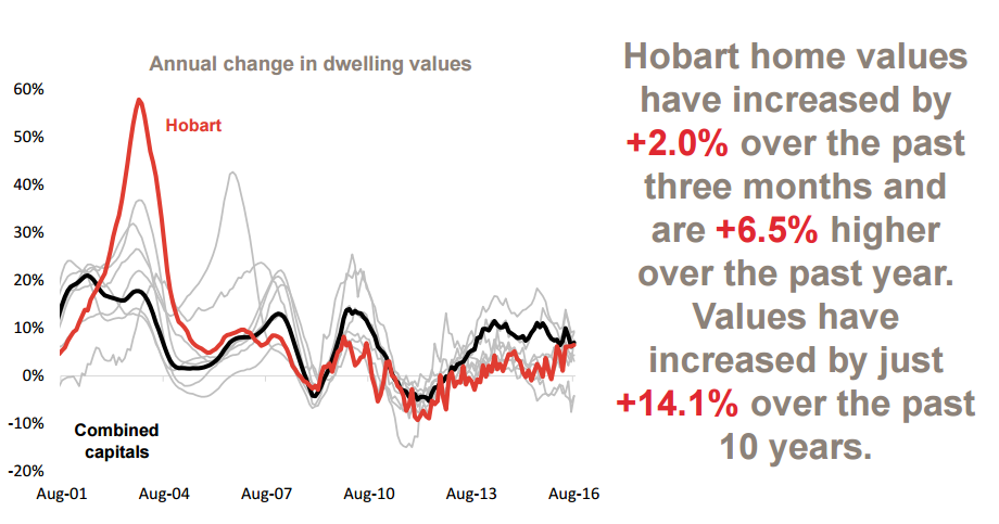 Annual change in values 3