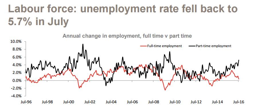 Labour force: unemployment rate