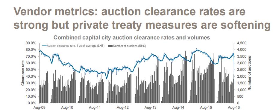Vendor metrics: auction clearance rates