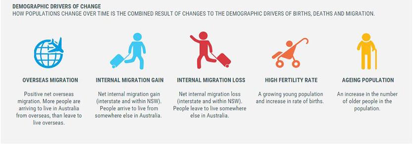 population-change_drivers-of-change-infographic_834x291