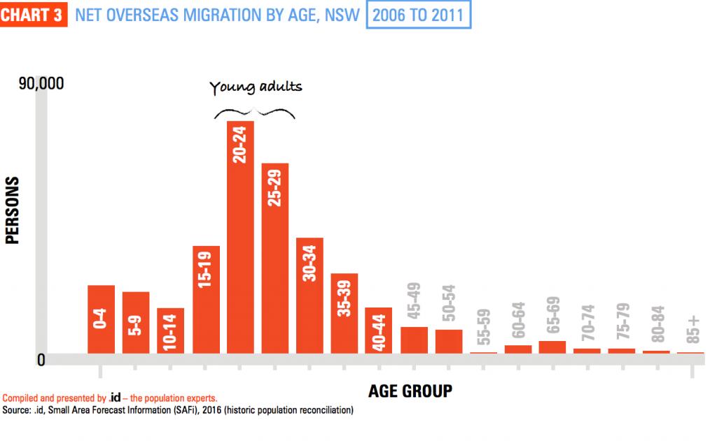 Sydney population growth