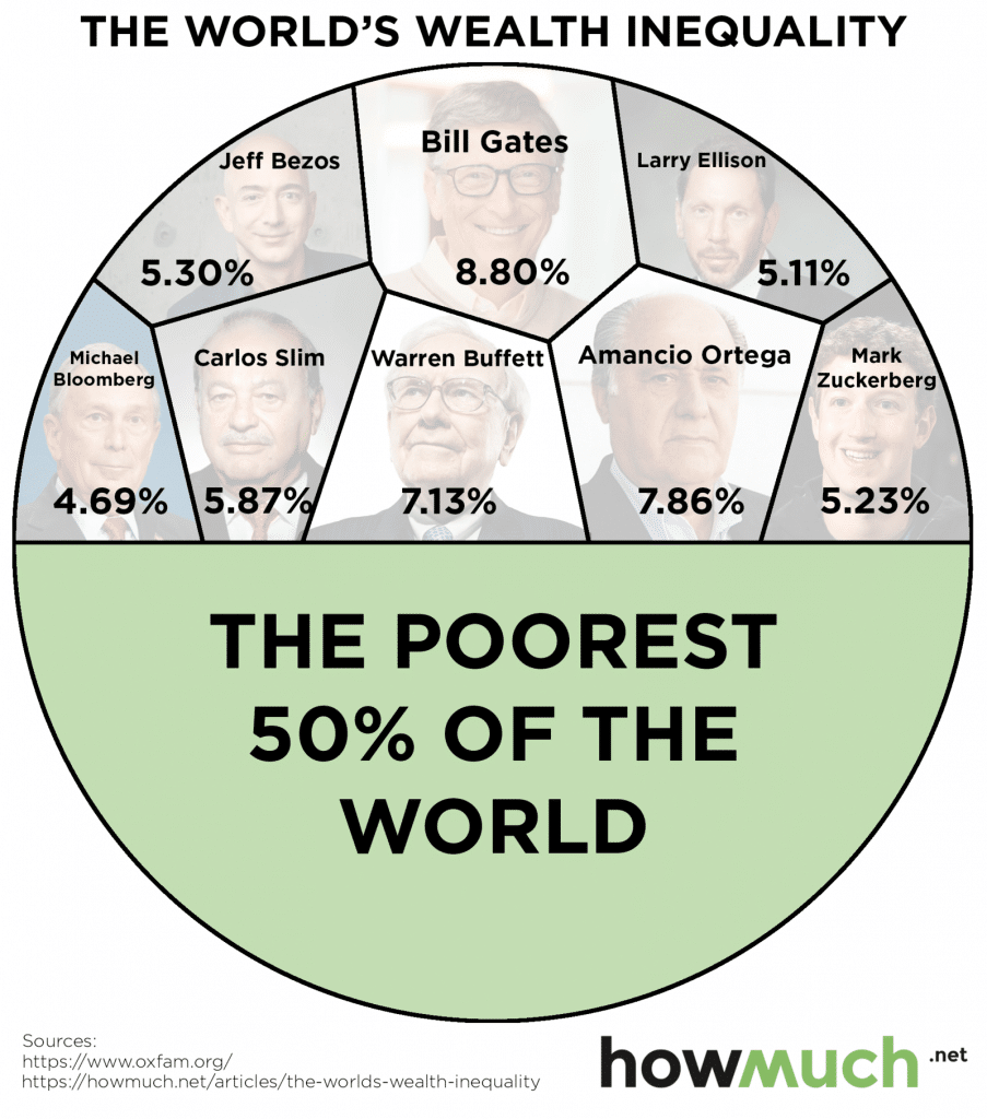world wealth inequality