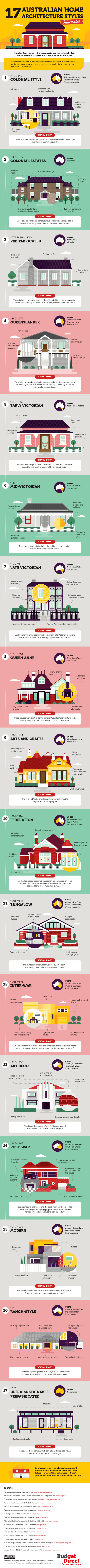 17-Australian-home-architecture-styles-illustrated-535x9274