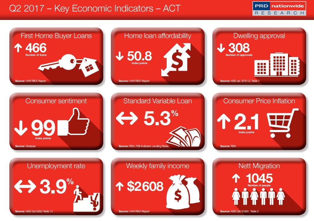 Key Economic Indicator ACT