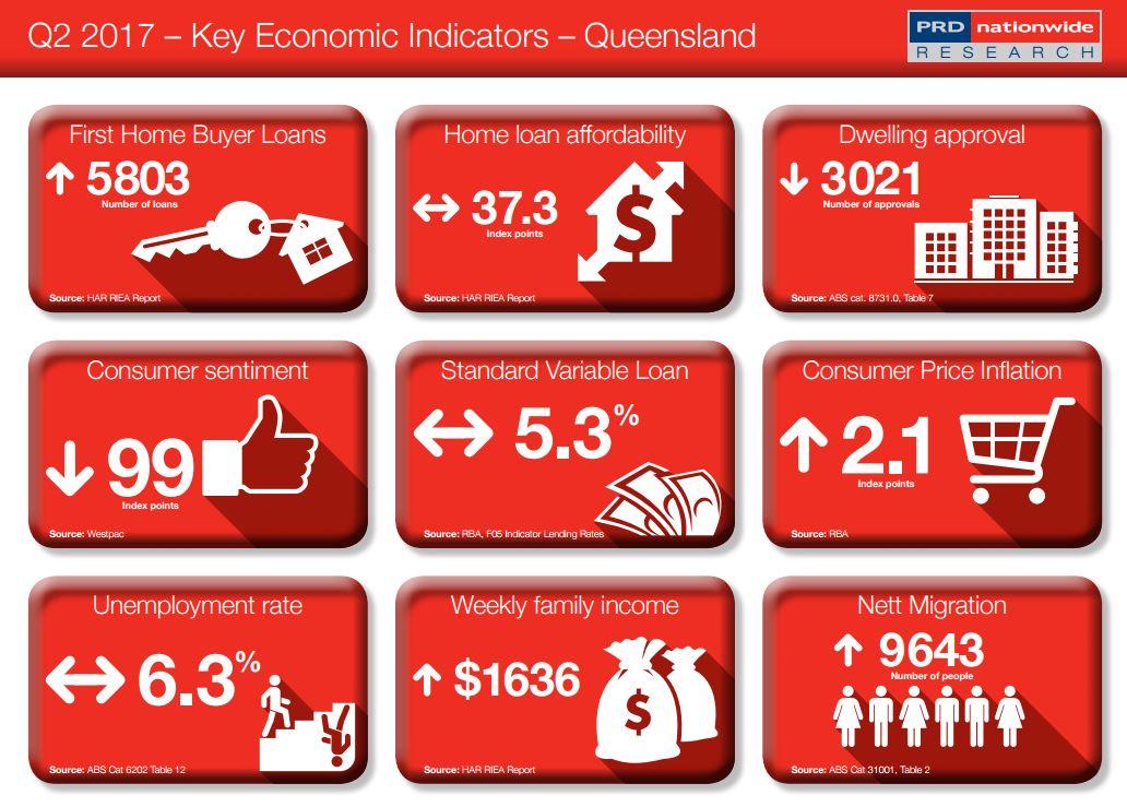 Key Economic Indicator QLD