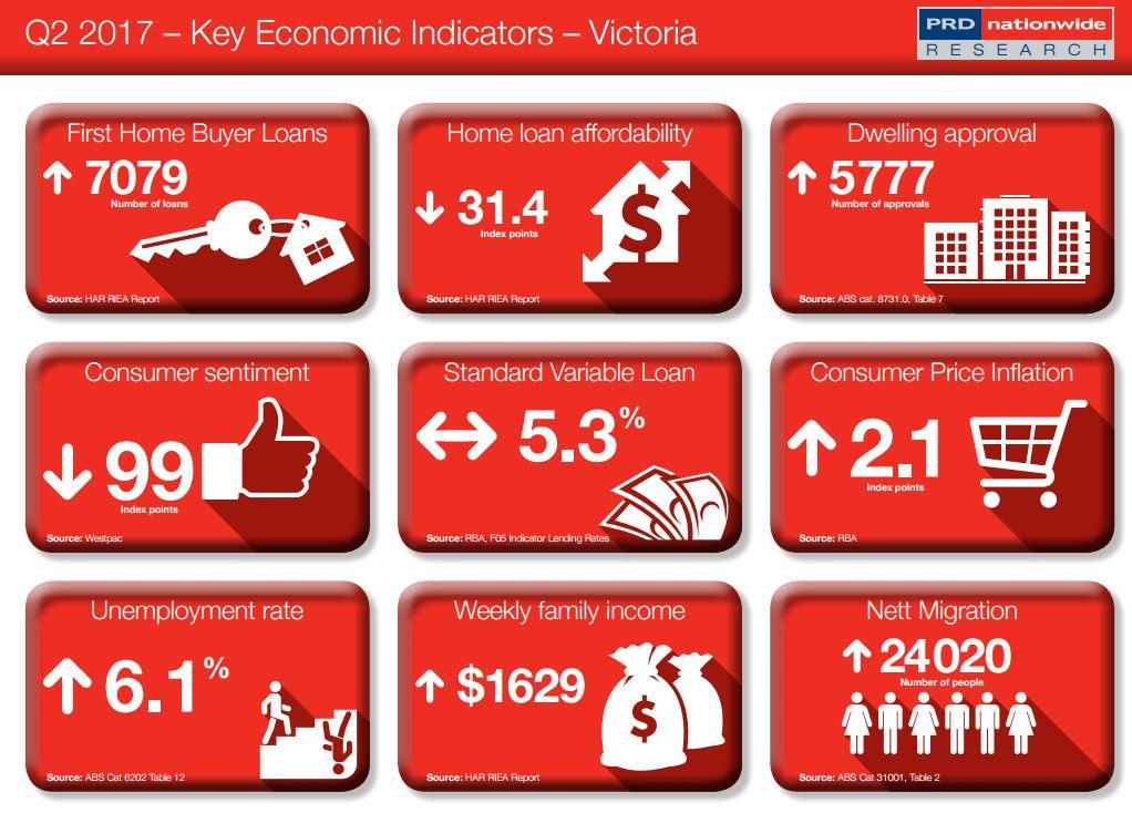 Key Economic Indicator VIC