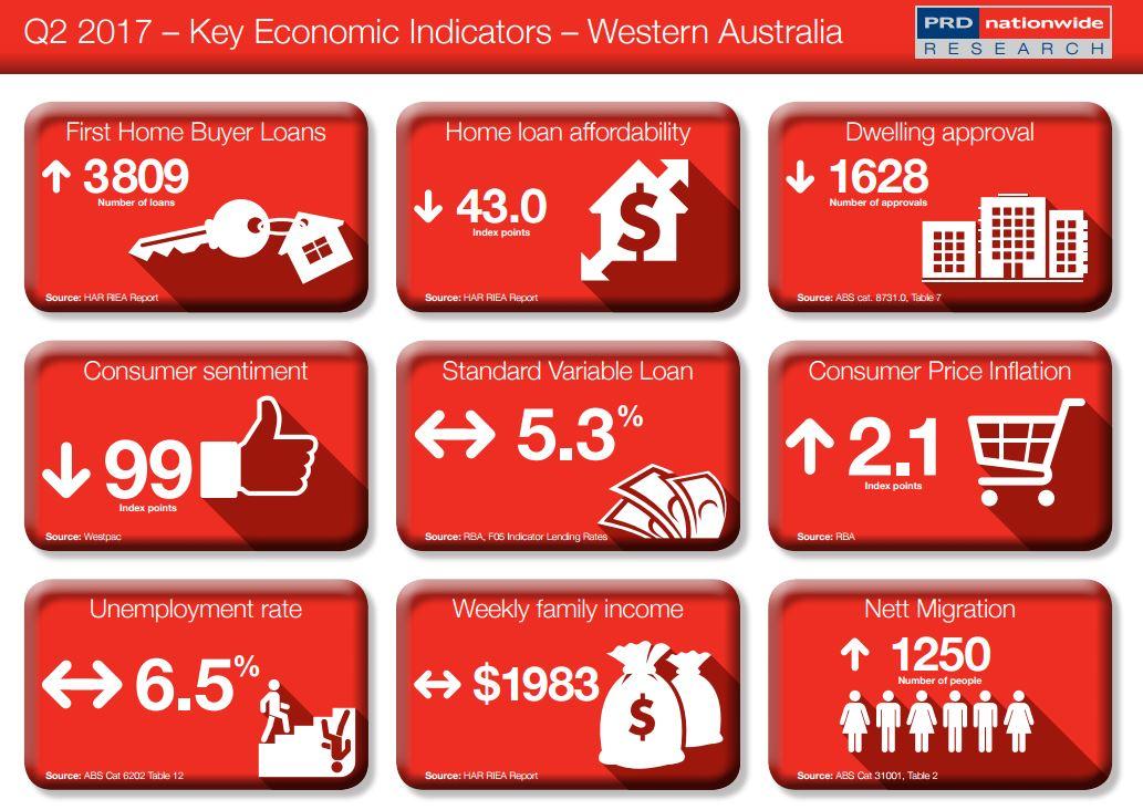 Key Economic Indicator WA