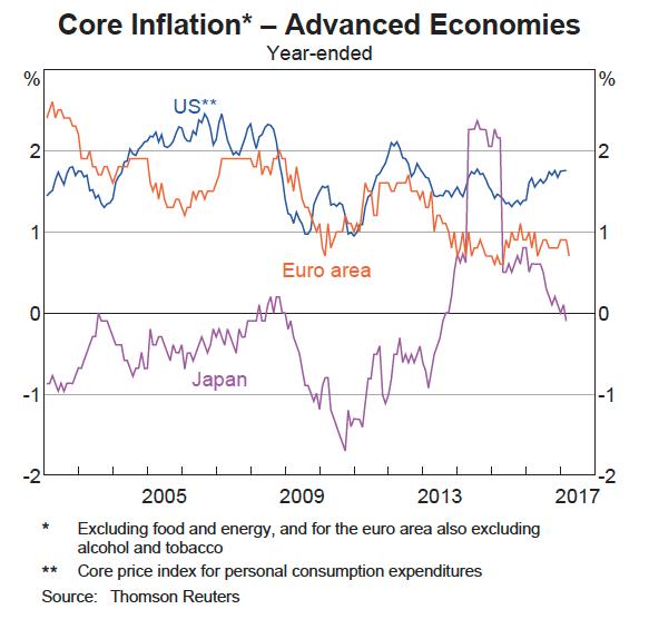 Inflation advanced economies