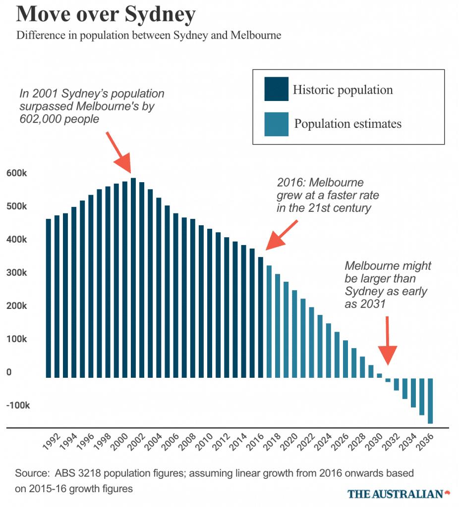 Melbourne's population growth1