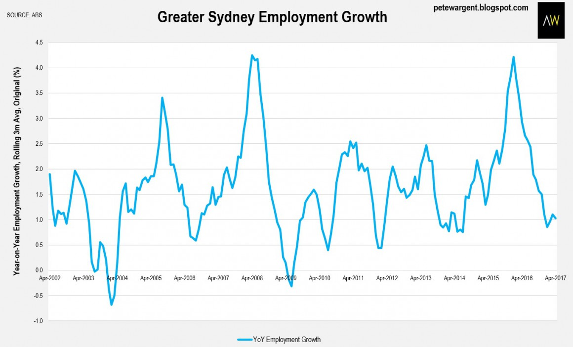Sydney Employment growth