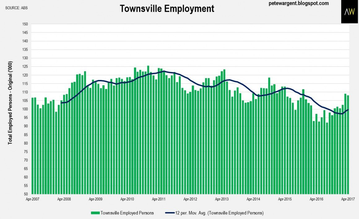Townsville employment