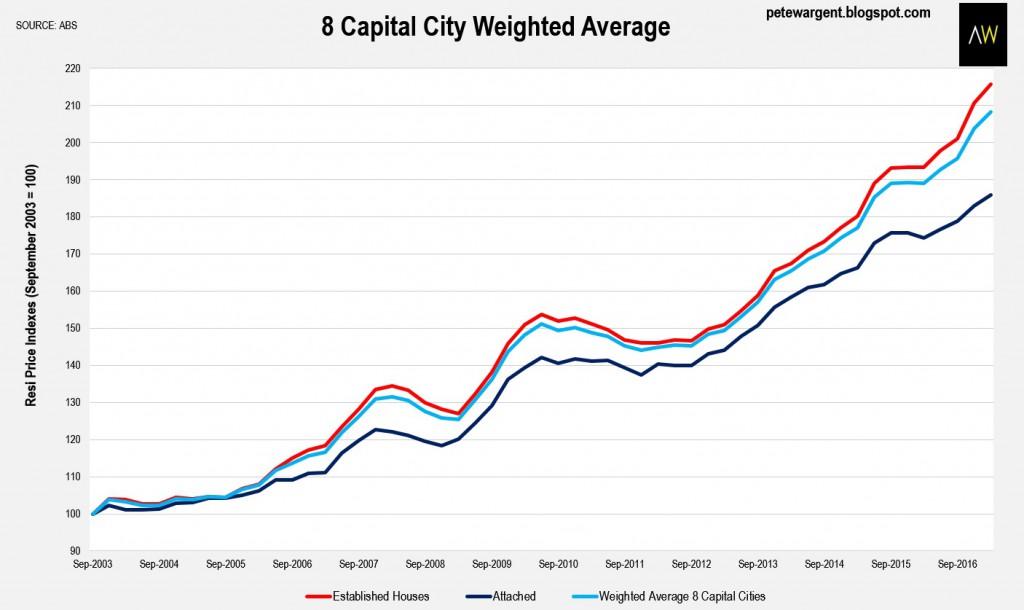 8 Captial city average