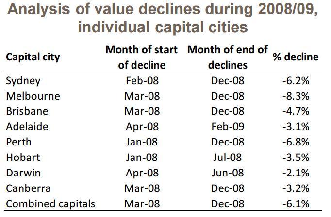 Analysis value decline