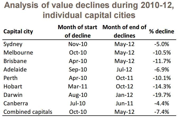 Analysis value decline2
