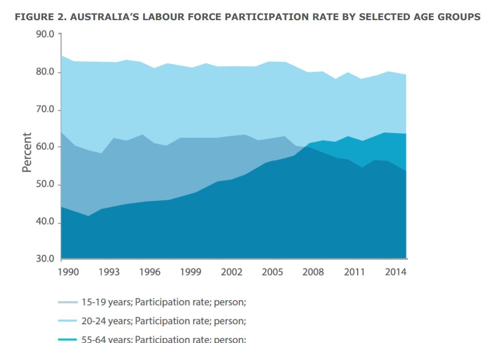 Australia's labor force