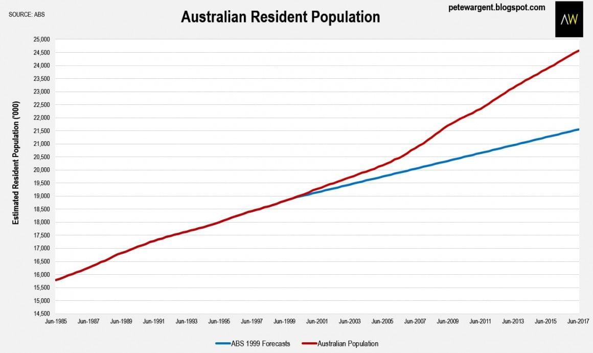 Australina resident population
