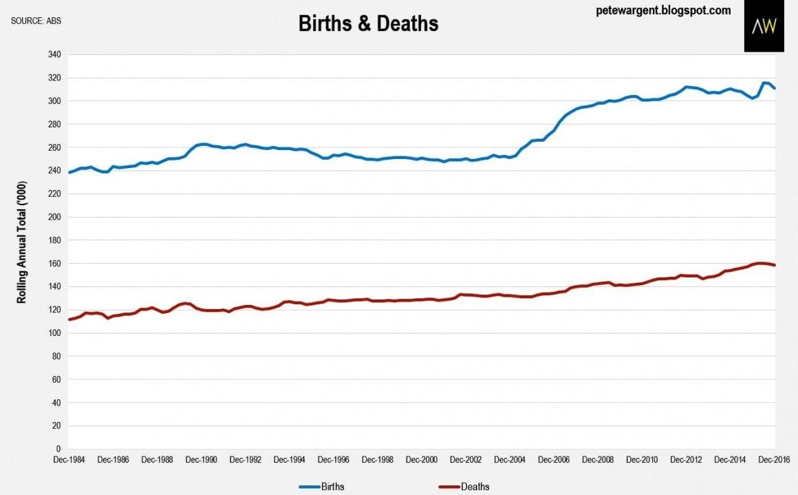 Births & Deaths