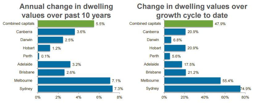 CoreLogic May Home Value Index - Dwelling