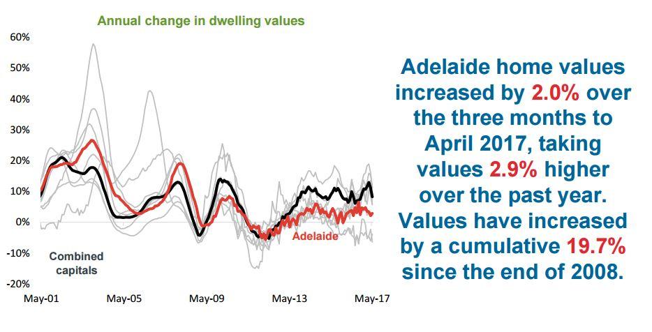 Dwelling Adelaide